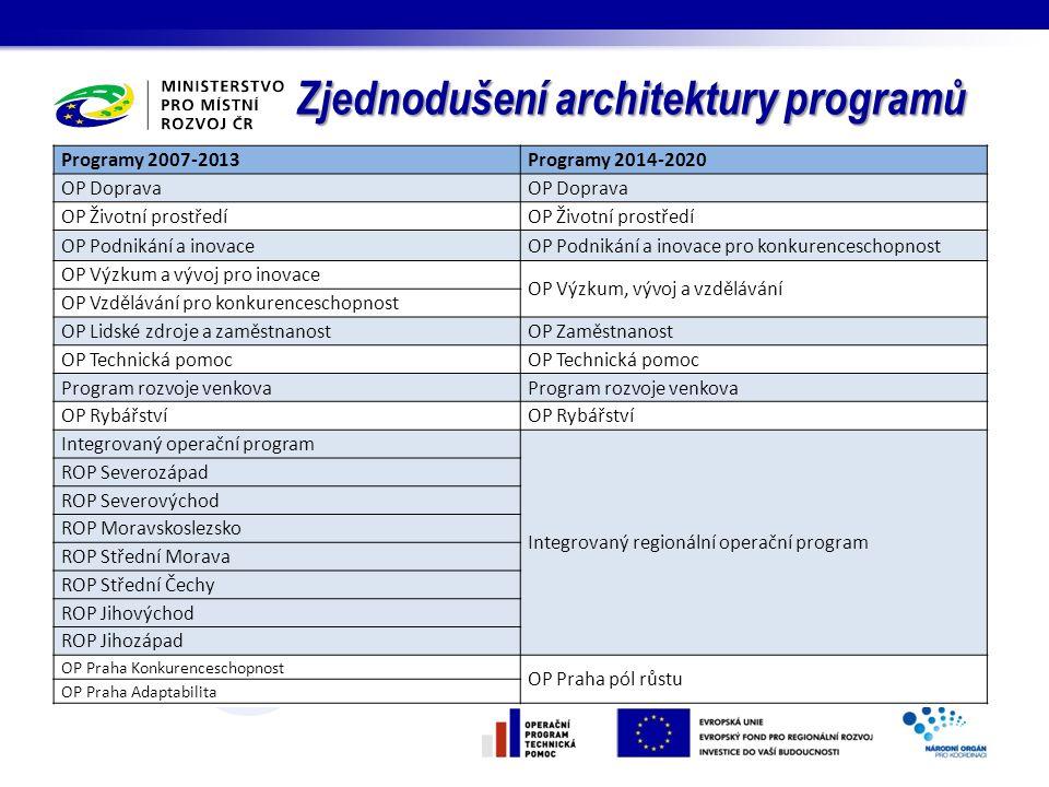aktualizace a dokončení předfinální verze strategické části IPRÚ – leden 2015 předfinální verze indikátorů, časového harmonogramu a finančního plánu - leden-březen 2015 (v návaznosti na úpravu OP po připomínkách Evropské komise) Nastavení organizačního a procesního zajištění realizace IPRÚ – průběžně Jednání s Řídícími orgány OP (společně všech měst IPRÚ, individuální) – průběžně SEA hodnocení – cca březen 2015 předložení IPRÚ k posouzení a schválení – cca ½ roku 2015