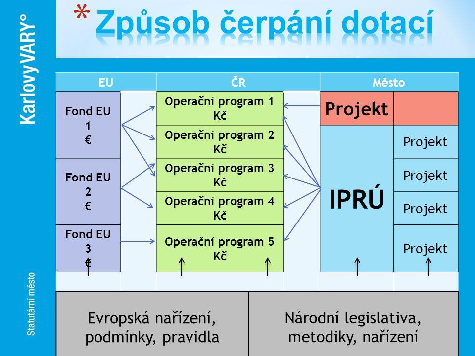 EUČRMěsto Fond EU 1 € Operační program 1 Kč Projekt Operační program 2 Kč IPRÚ Projekt Fond EU 2 € Operační program 3 Kč Projekt Operační program 4 Kč