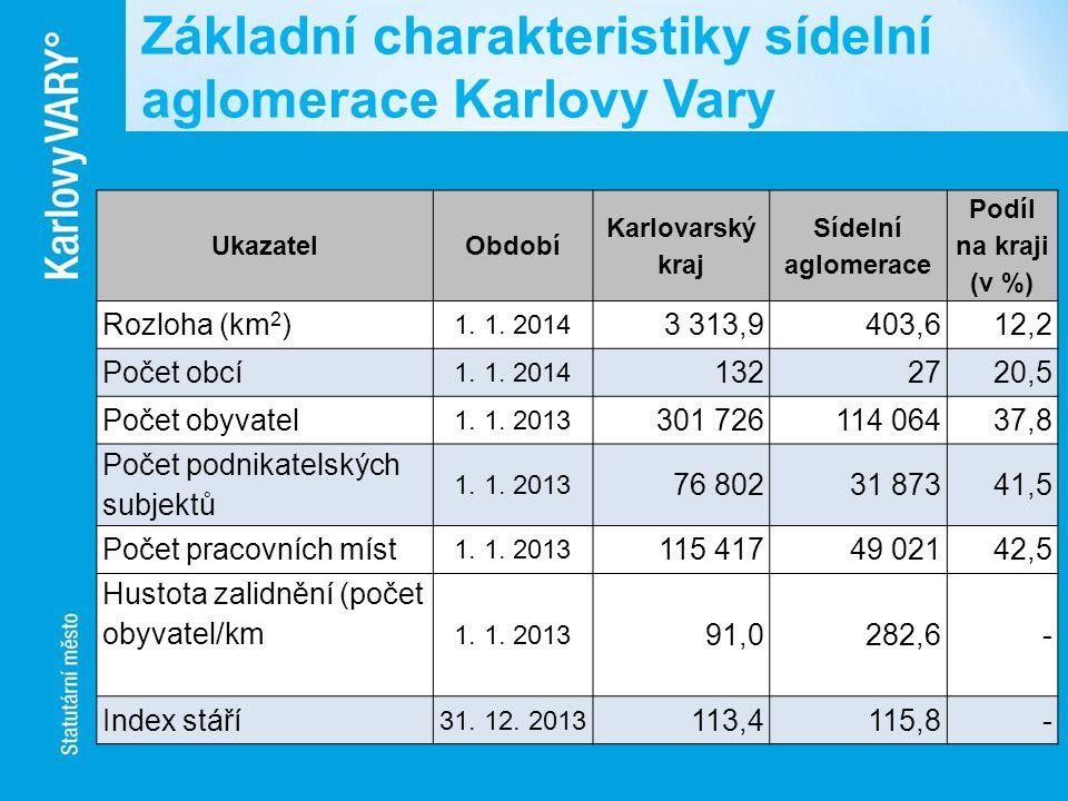 UkazatelObdobí Karlovarský kraj Sídelní aglomerace Podíl na kraji (v %) Rozloha (km 2 ) 1. 1. 2014 3 313,9403,612,2 Počet obcí 1. 1. 2014 1322720,5 Po