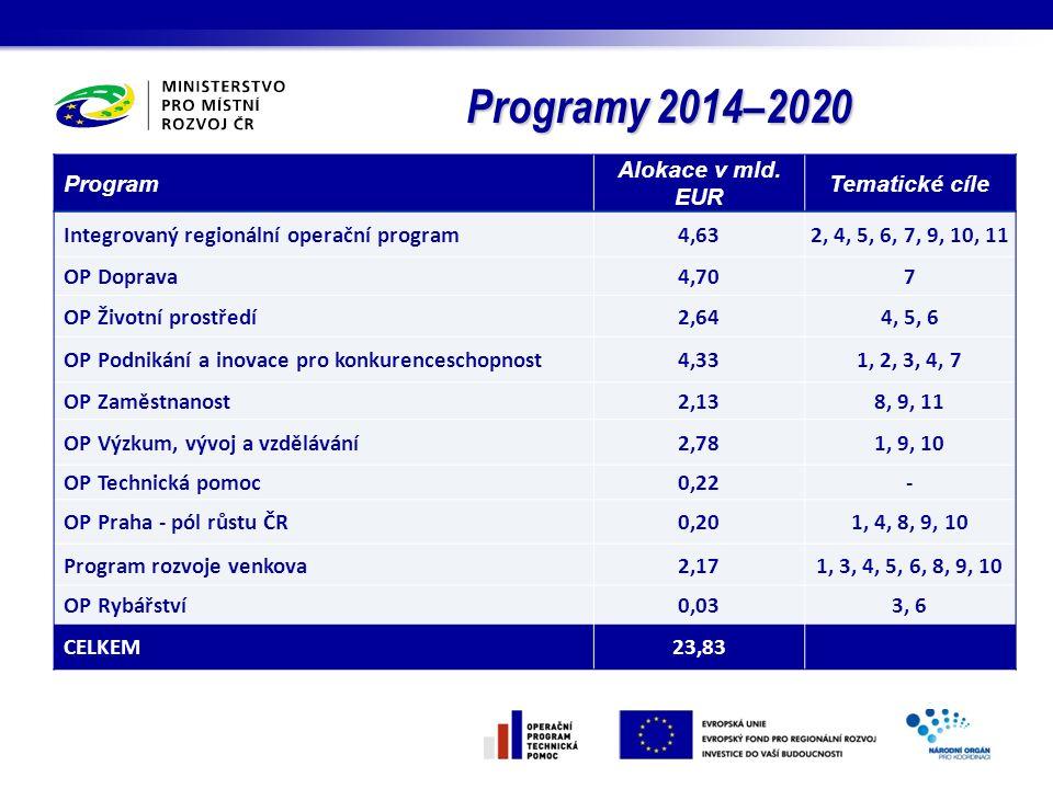 Stav vyjednávání Dohody o partnerství a programů 2014–2020 Přijaty oficiální připomínky EK