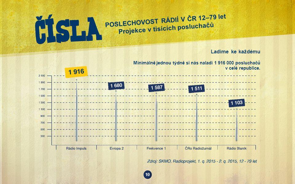 10 POSLECHOVOST RÁDIÍ V ČR 12–79 let Projekce v tisících posluchačů Ladíme ke každému Minimálně jednou týdně si nás naladí 1 916 000 posluchačů v celé republice.