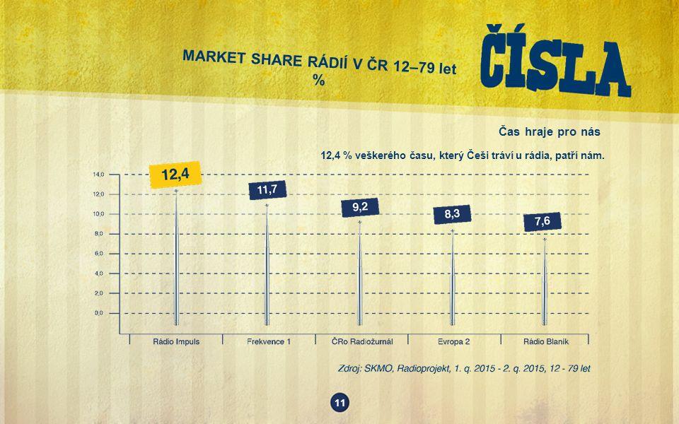 MARKET SHARE RÁDIÍ V ČR 12–79 let % 11 Čas hraje pro nás 12,4 % veškerého času, který Češi tráví u rádia, patří nám.
