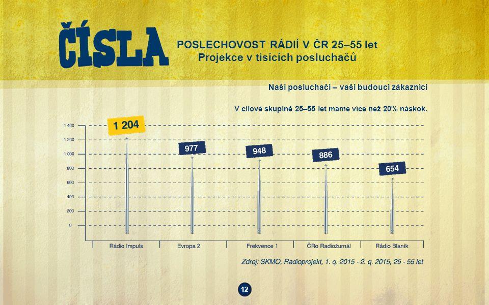 POSLECHOVOST RÁDIÍ V ČR 25–55 let Projekce v tisících posluchačů Naši posluchači – vaši budoucí zákazníci V cílové skupině 25–55 let máme více než 20% náskok.