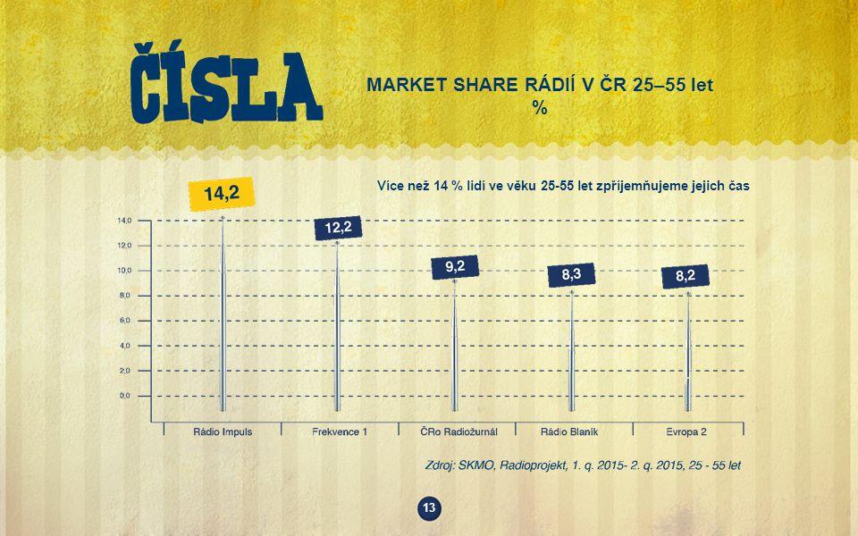 MARKET SHARE RÁDIÍ V ČR 25–55 let % Více než 14 % lidí ve věku 25-55 let zpříjemňujeme jejich čas 13