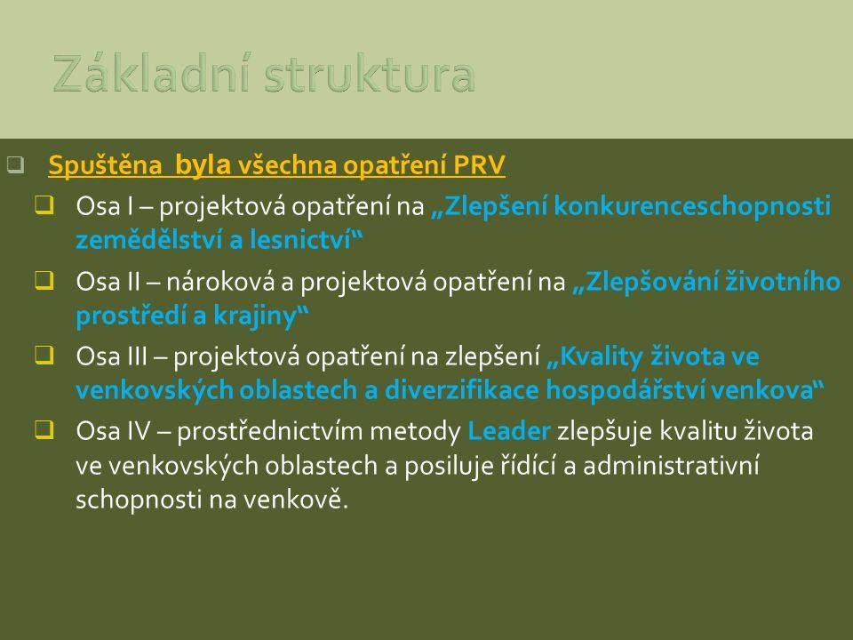 """ Spuštěna byla všechna opatření PRV  Osa I – projektová opatření na """"Zlepšení konkurenceschopnosti zemědělství a lesnictví""""  Osa II – nároková a pr"""