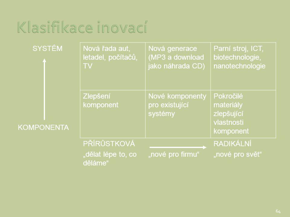 SYSTÉMNová řada aut, letadel, počítačů, TV Nová generace (MP3 a download jako náhrada CD) Parní stroj, ICT, biotechnologie, nanotechnologie KOMPONENTA