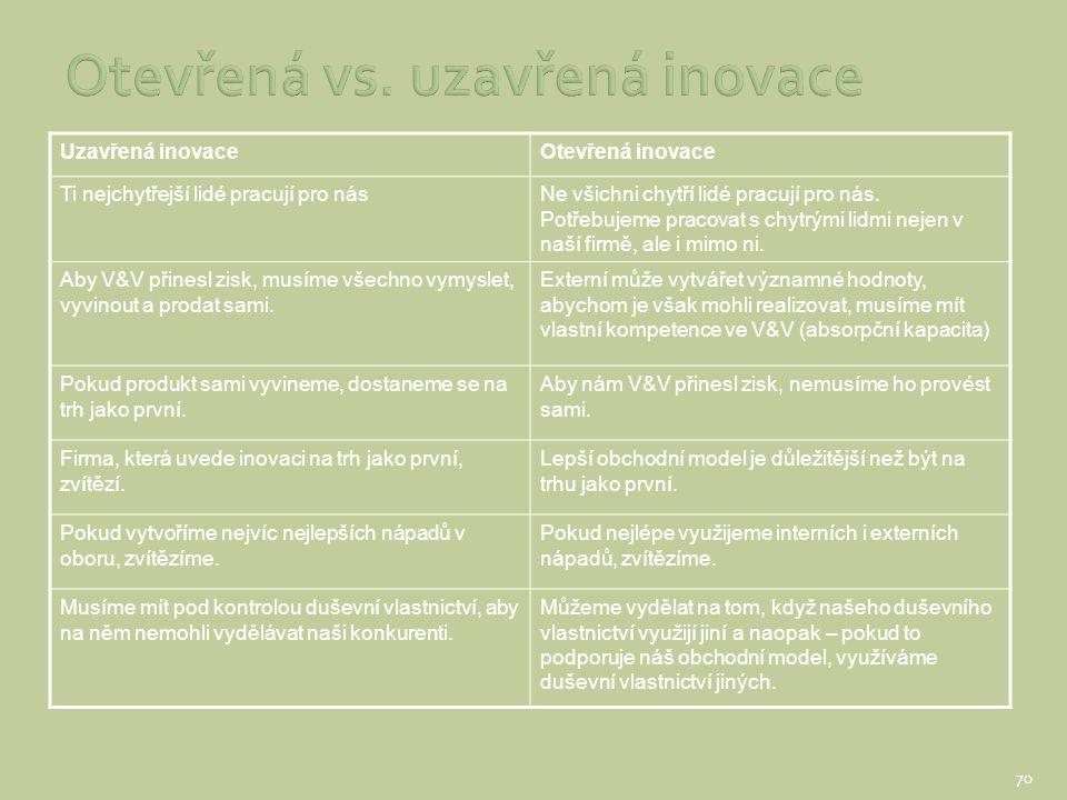 Uzavřená inovaceOtevřená inovace Ti nejchytřejší lidé pracují pro násNe všichni chytří lidé pracují pro nás. Potřebujeme pracovat s chytrými lidmi nej