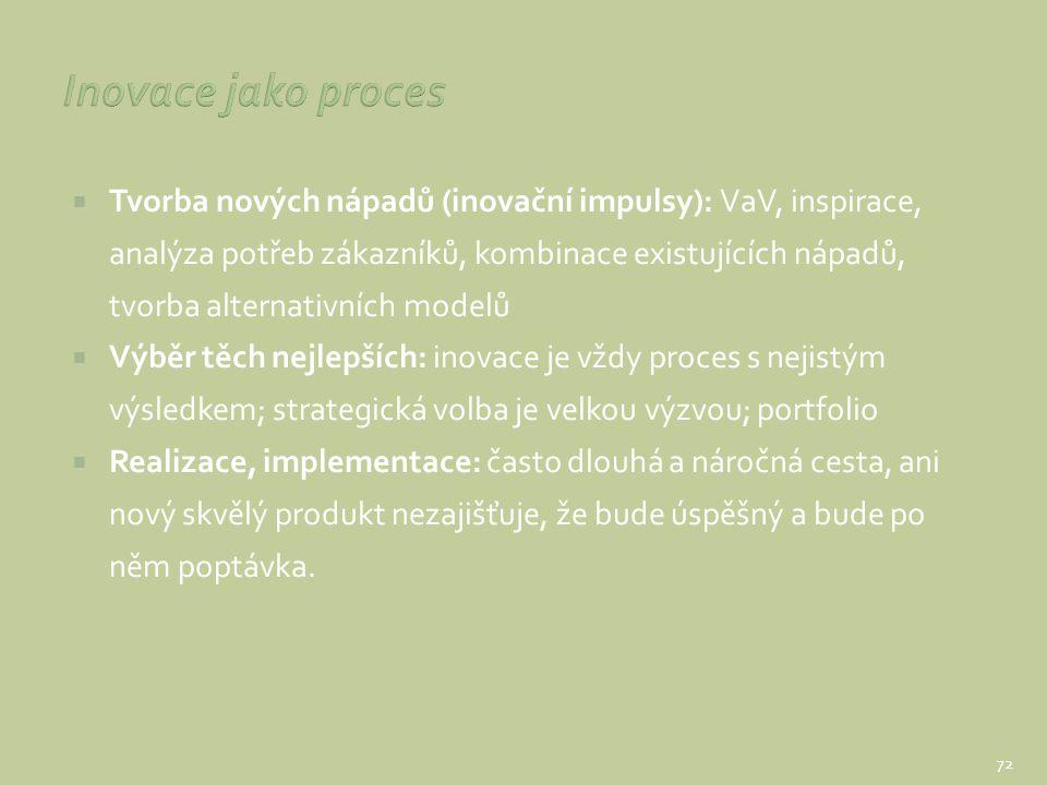  Tvorba nových nápadů (inovační impulsy): VaV, inspirace, analýza potřeb zákazníků, kombinace existujících nápadů, tvorba alternativních modelů  Výb