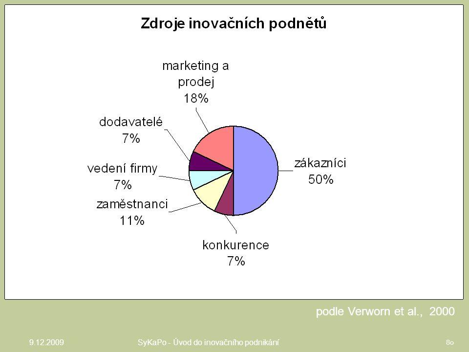podle Verworn et al., 2000 MSP, Německo 9.12.2009 80 SyKaPo - Úvod do inovačního podnikání