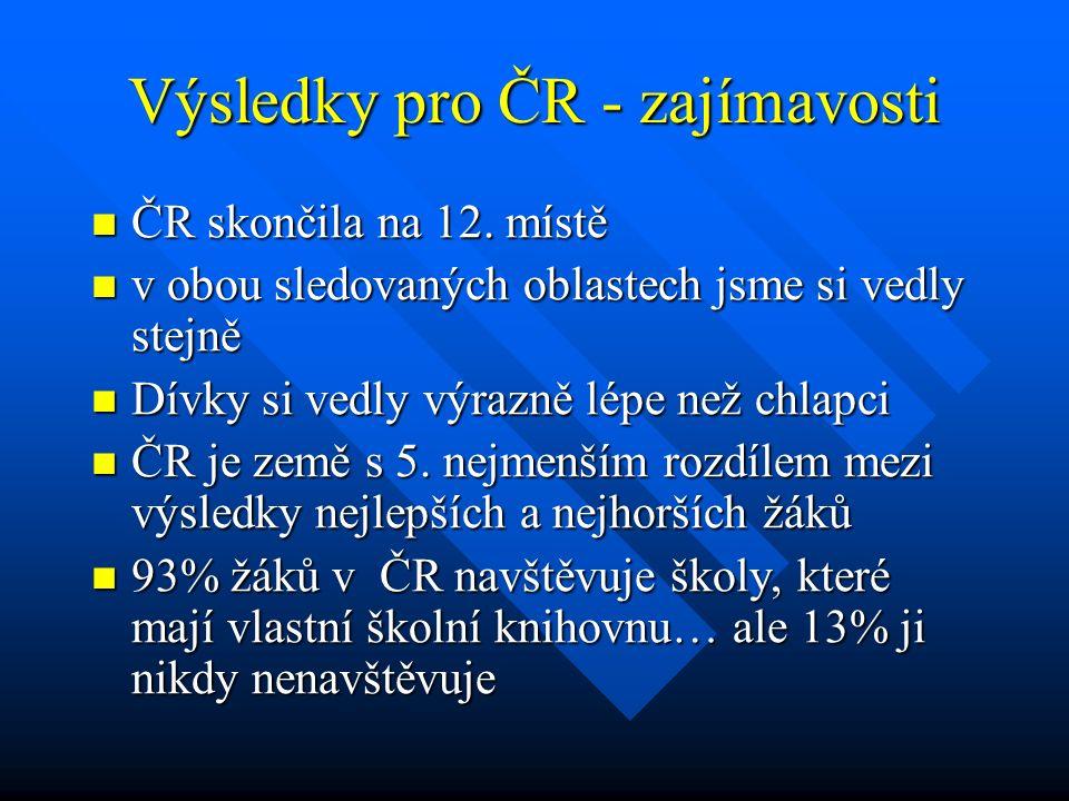 Výsledky pro ČR - zajímavosti ČR skončila na 12. místě ČR skončila na 12. místě v obou sledovaných oblastech jsme si vedly stejně v obou sledovaných o