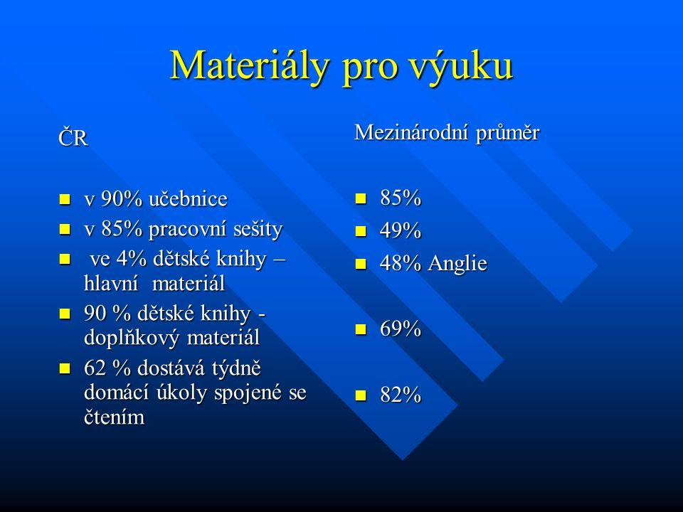 Materiály pro výuku ČR v 90% učebnice v 90% učebnice v 85% pracovní sešity v 85% pracovní sešity ve 4% dětské knihy – hlavní materiál ve 4% dětské kni