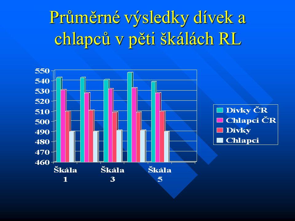 Průměrné výsledky dívek a chlapců v pěti škálách RL