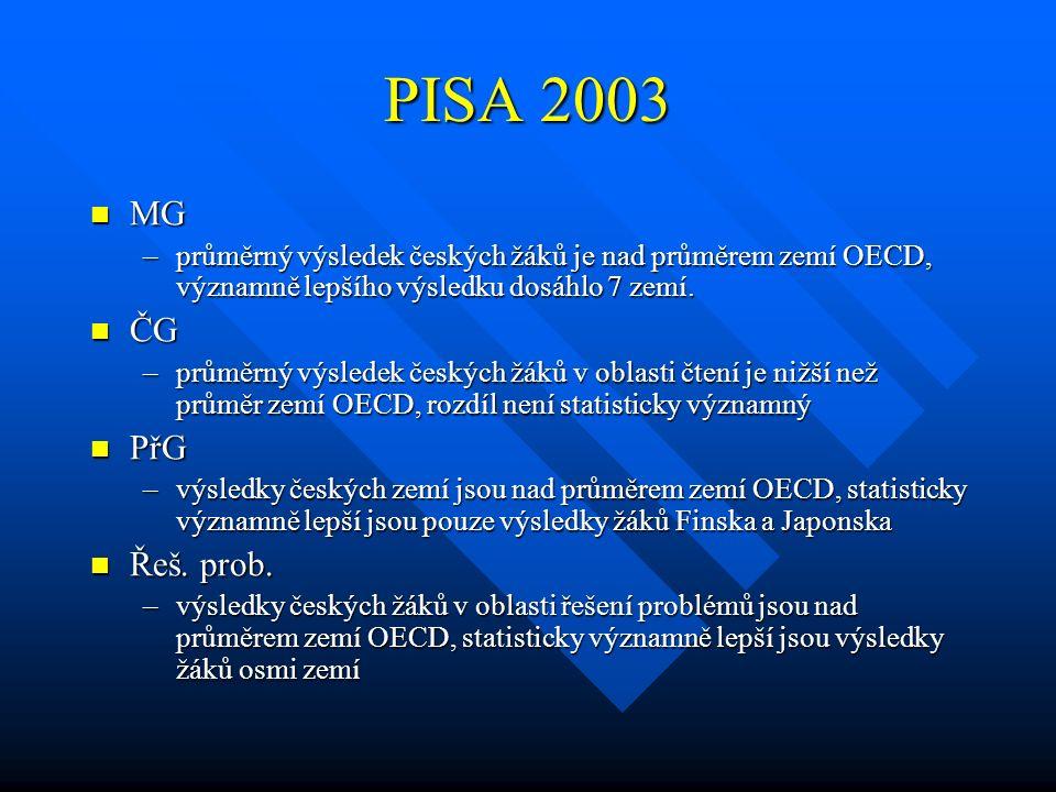PISA 2003 MG MG –průměrný výsledek českých žáků je nad průměrem zemí OECD, významně lepšího výsledku dosáhlo 7 zemí. ČG ČG –průměrný výsledek českých