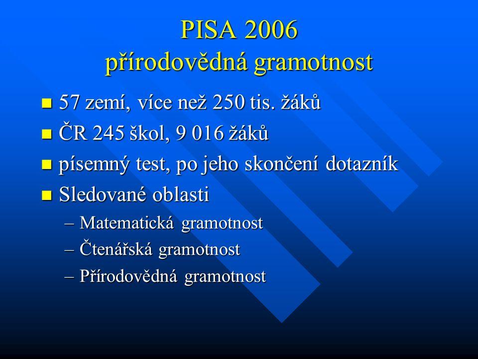 PISA 2006 přírodovědná gramotnost 57 zemí, více než 250 tis. žáků 57 zemí, více než 250 tis. žáků ČR 245 škol, 9 016 žáků ČR 245 škol, 9 016 žáků píse