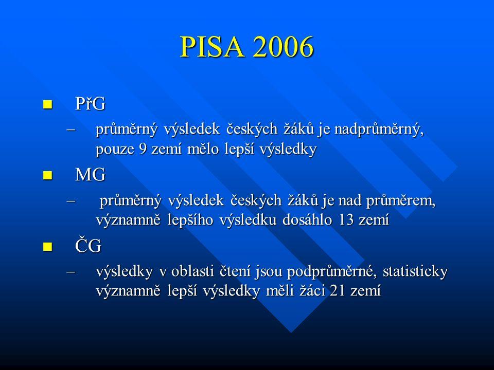 PISA 2006 PřG PřG –průměrný výsledek českých žáků je nadprůměrný, pouze 9 zemí mělo lepší výsledky MG MG – průměrný výsledek českých žáků je nad průmě