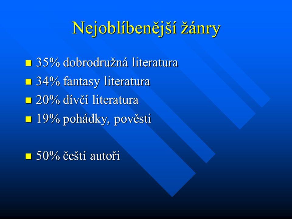 Nejoblíbenější žánry 35% dobrodružná literatura 35% dobrodružná literatura 34% fantasy literatura 34% fantasy literatura 20% dívčí literatura 20% dívč