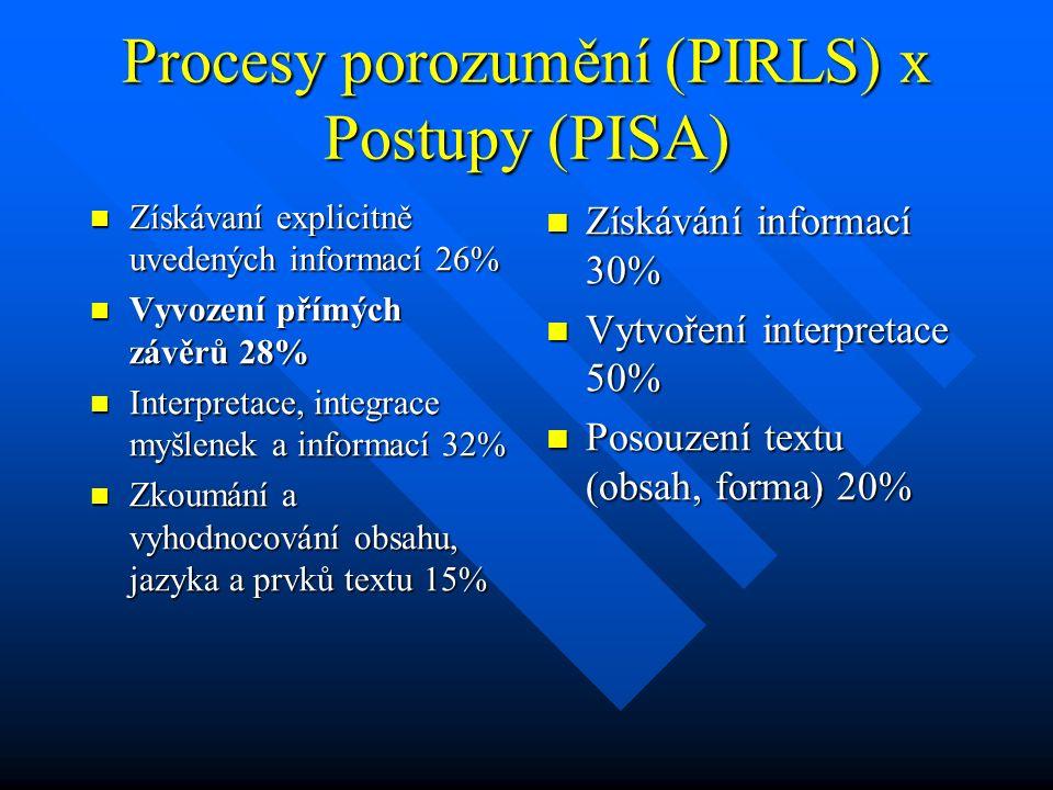 Procesy porozumění (PIRLS) x Postupy (PISA) Získávaní explicitně uvedených informací 26% Získávaní explicitně uvedených informací 26% Vyvození přímých