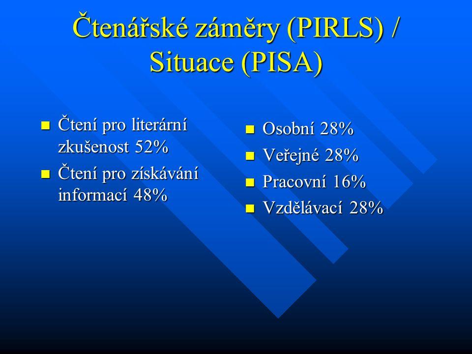 Čtenářské záměry (PIRLS) / Situace (PISA) Čtení pro literární zkušenost 52% Čtení pro literární zkušenost 52% Čtení pro získávání informací 48% Čtení