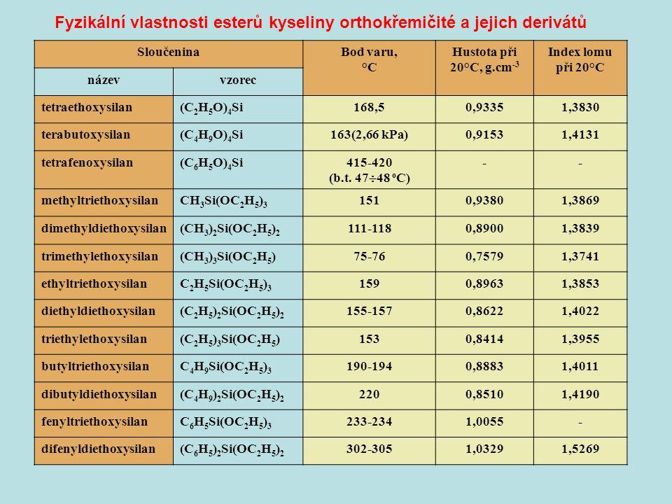 Fyzikální vlastnosti esterů kyseliny orthokřemičité a jejich derivátů SloučeninaBod varu, °C Hustota při 20°C, g.cm -3 Index lomu při 20°C názevvzorec