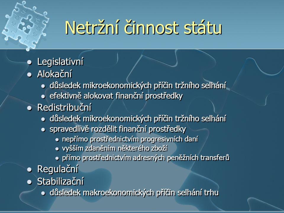 Netržní činnost státu Legislativní Alokační důsledek mikroekonomických příčin tržního selhání efektivně alokovat finanční prostředky Redistribuční důsledek mikroekonomických příčin tržního selhání spravedlivě rozdělit finanční prostředky nepřímo prostřednictvím progresivních daní vyšším zdaněním některého zboží přímo prostřednictvím adresných peněžních transferů Regulační Stabilizační důsledek makroekonomických příčin selhání trhu Legislativní Alokační důsledek mikroekonomických příčin tržního selhání efektivně alokovat finanční prostředky Redistribuční důsledek mikroekonomických příčin tržního selhání spravedlivě rozdělit finanční prostředky nepřímo prostřednictvím progresivních daní vyšším zdaněním některého zboží přímo prostřednictvím adresných peněžních transferů Regulační Stabilizační důsledek makroekonomických příčin selhání trhu