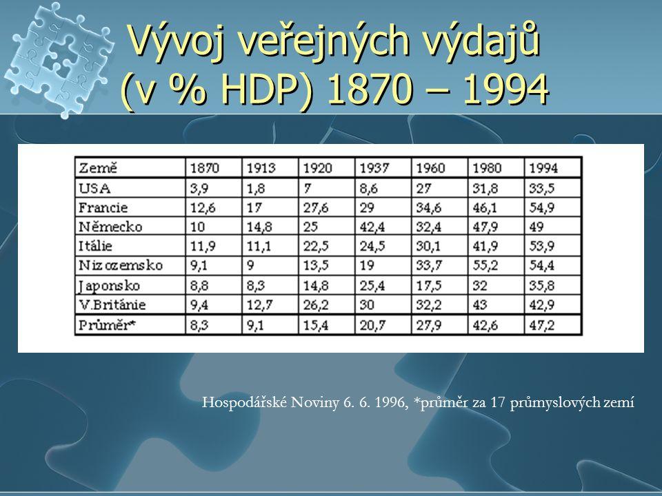Vývoj veřejných výdajů (v % HDP) 1870 – 1994 Hospodářské Noviny 6.