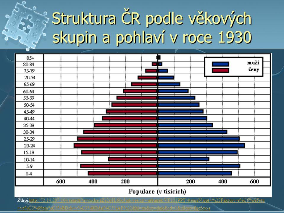 Struktura ČR podle věkových skupin a pohlaví v roce 1930 Zdroj:http://72.14.207.104/search?q=cache:zZs2sjIL60cJ:nb.vse.cz/~urbanek/VF101PPT/4temaN.ppt+%22Faktory+r%C5%AFstu +ve%C5%99ejn%C3%BDch+v%C3%BDdaj%C5%AF%22&hl=en&ct=clnk&cd=1&client=firefox-ahttp://72.14.207.104/search?q=cache:zZs2sjIL60cJ:nb.vse.cz/~urbanek/VF101PPT/4temaN.ppt+%22Faktory+r%C5%AFstu +ve%C5%99ejn%C3%BDch+v%C3%BDdaj%C5%AF%22&hl=en&ct=clnk&cd=1&client=firefox-a