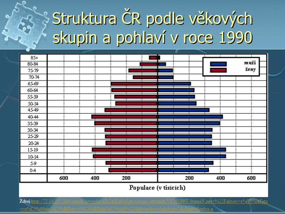 Struktura ČR podle věkových skupin a pohlaví v roce 1990 Zdroj:http://72.14.207.104/search?q=cache:zZs2sjIL60cJ:nb.vse.cz/~urbanek/VF101PPT/4temaN.ppt+%22Faktory+r%C5%AFstu +ve%C5%99ejn%C3%BDch+v%C3%BDdaj%C5%AF%22&hl=en&ct=clnk&cd=1&client=firefox-ahttp://72.14.207.104/search?q=cache:zZs2sjIL60cJ:nb.vse.cz/~urbanek/VF101PPT/4temaN.ppt+%22Faktory+r%C5%AFstu +ve%C5%99ejn%C3%BDch+v%C3%BDdaj%C5%AF%22&hl=en&ct=clnk&cd=1&client=firefox-a