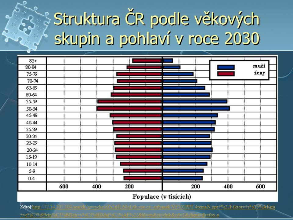Struktura ČR podle věkových skupin a pohlaví v roce 2030 Zdroj:http://72.14.207.104/search?q=cache:zZs2sjIL60cJ:nb.vse.cz/~urbanek/VF101PPT/4temaN.ppt+%22Faktory+r%C5%AFstu +ve%C5%99ejn%C3%BDch+v%C3%BDdaj%C5%AF%22&hl=en&ct=clnk&cd=1&client=firefox-ahttp://72.14.207.104/search?q=cache:zZs2sjIL60cJ:nb.vse.cz/~urbanek/VF101PPT/4temaN.ppt+%22Faktory+r%C5%AFstu +ve%C5%99ejn%C3%BDch+v%C3%BDdaj%C5%AF%22&hl=en&ct=clnk&cd=1&client=firefox-a