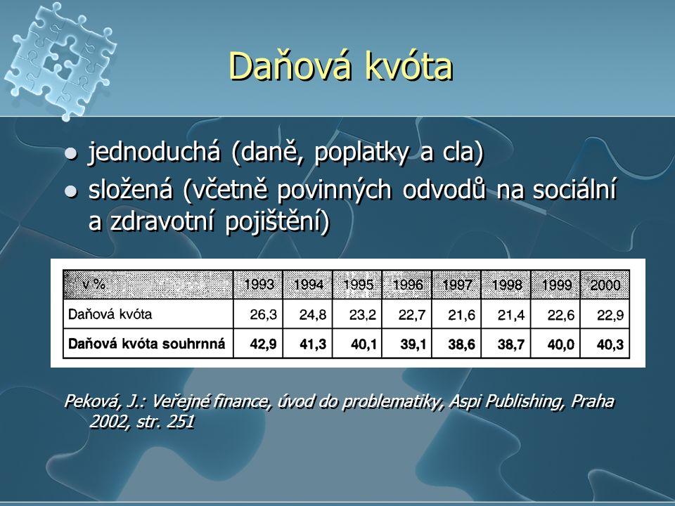 Daňová kvóta jednoduchá (daně, poplatky a cla) složená (včetně povinných odvodů na sociální a zdravotní pojištění) Peková, J.: Veřejné finance, úvod do problematiky, Aspi Publishing, Praha 2002, str.