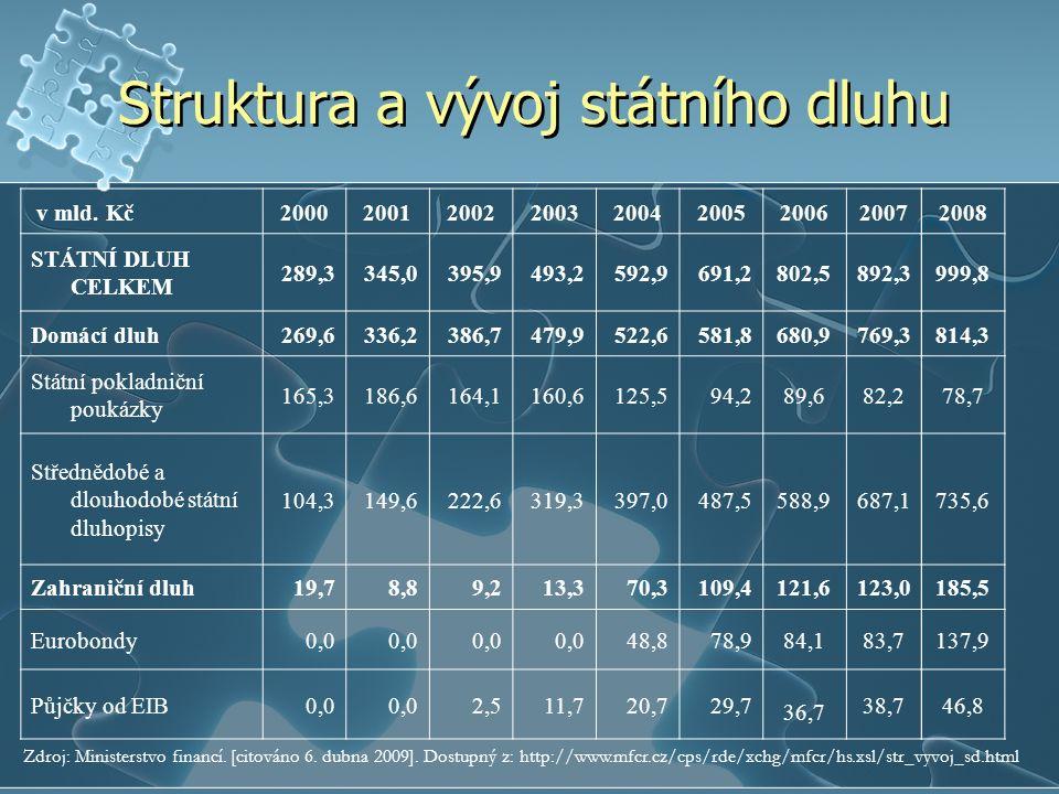 Struktura a vývoj státního dluhu v mld.