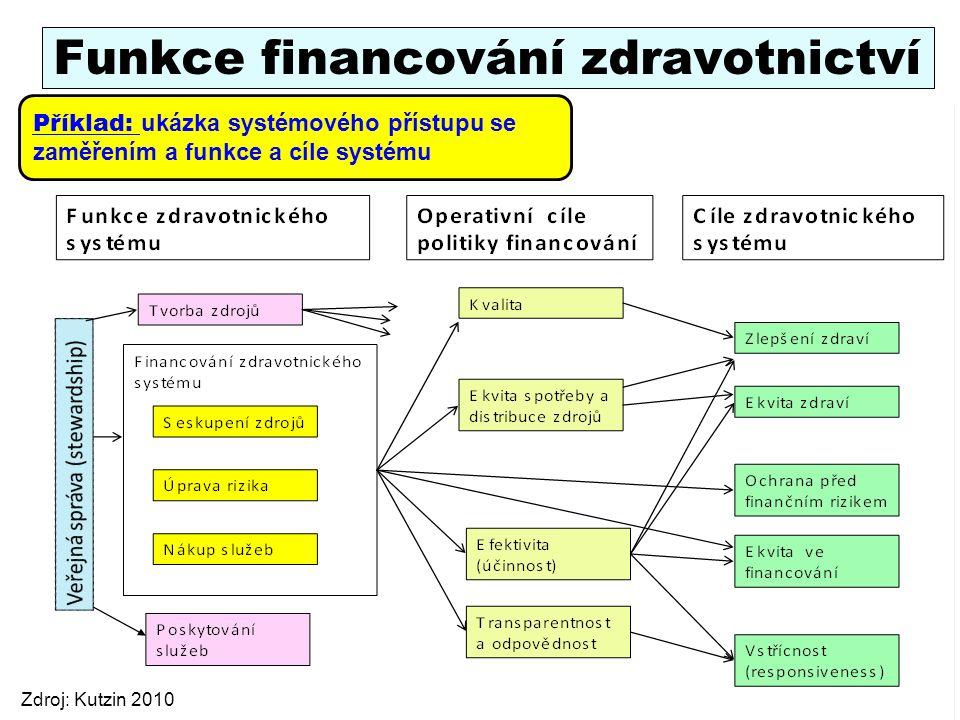 Funkce financování zdravotnictví 11 Zdroj: Kutzin 2010 Příklad: ukázka systémového přístupu se zaměřením a funkce a cíle systému