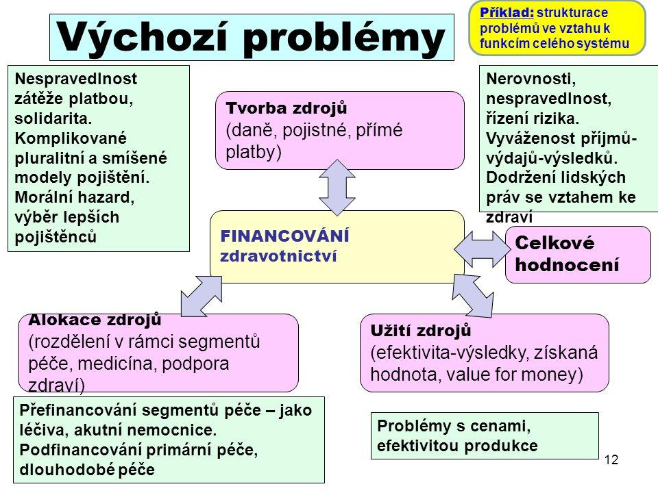Výchozí problémy 12 FINANCOVÁNÍ zdravotnictví Tvorba zdrojů (daně, pojistné, přímé platby) Alokace zdrojů (rozdělení v rámci segmentů péče, medicína, podpora zdraví) Užití zdrojů (efektivita-výsledky, získaná hodnota, value for money) Celkové hodnocení Nerovnosti, nespravedlnost, řízení rizika.