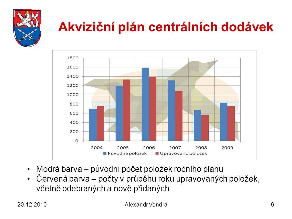 Alexandr Vondra6 Akviziční plán centrálních dodávek 20.12.2010 Modrá barva – původní počet položek ročního plánu Červená barva – počty v průběhu roku upravovaných položek, včetně odebraných a nově přidaných