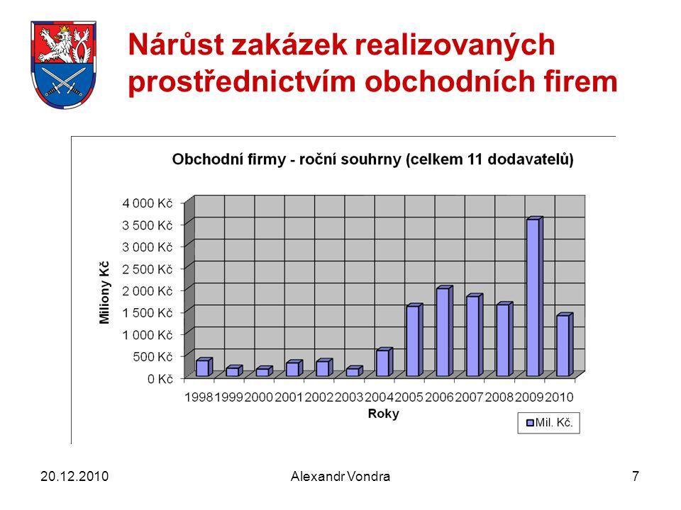 Alexandr Vondra7 Nárůst zakázek realizovaných prostřednictvím obchodních firem 20.12.2010