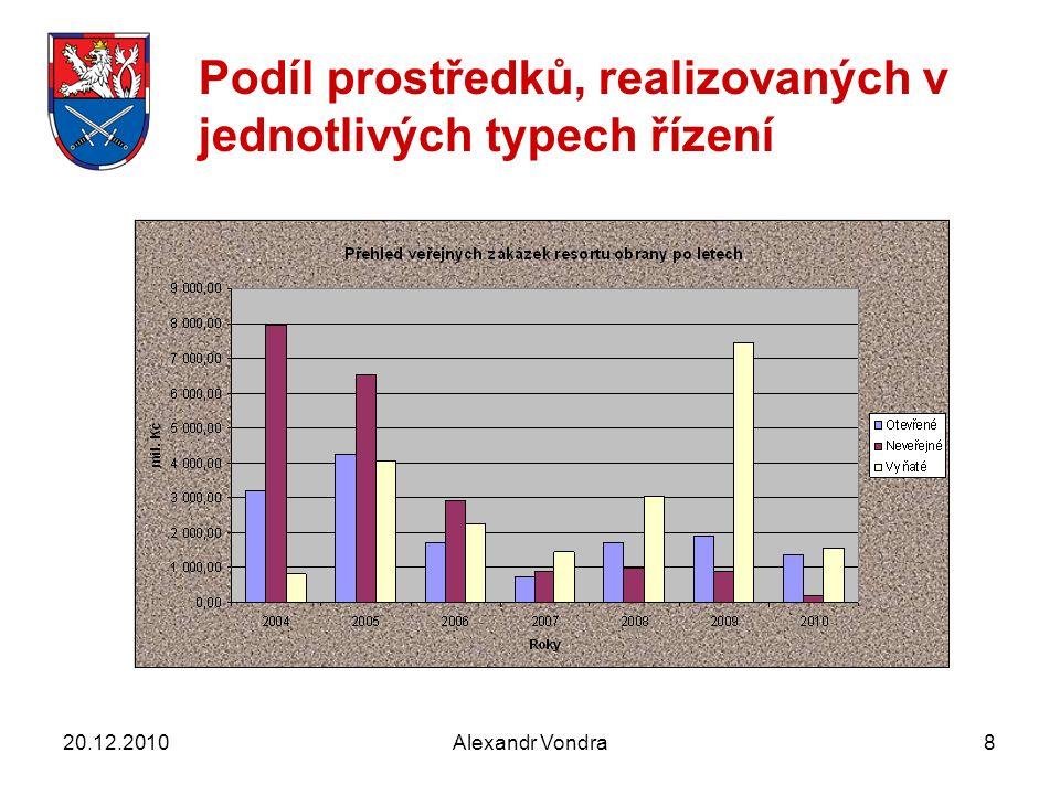 Alexandr Vondra8 Podíl prostředků, realizovaných v jednotlivých typech řízení 20.12.2010