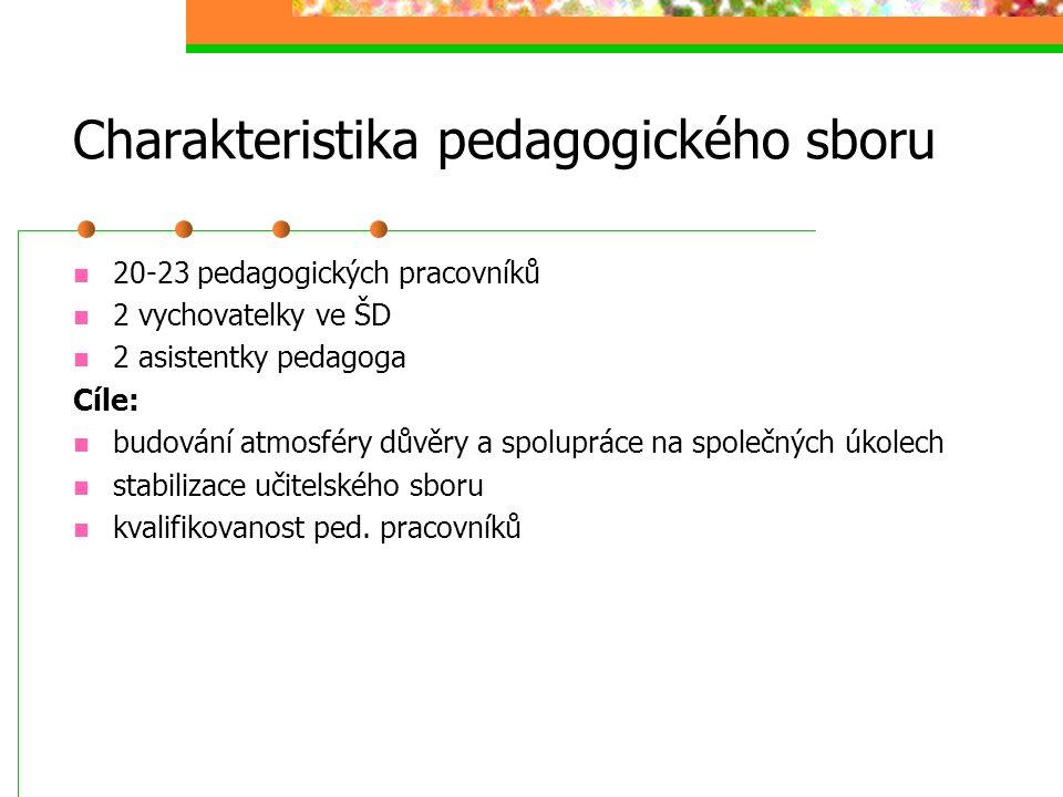 Charakteristika pedagogického sboru 20-23 pedagogických pracovníků 2 vychovatelky ve ŠD 2 asistentky pedagoga Cíle: budování atmosféry důvěry a spolup