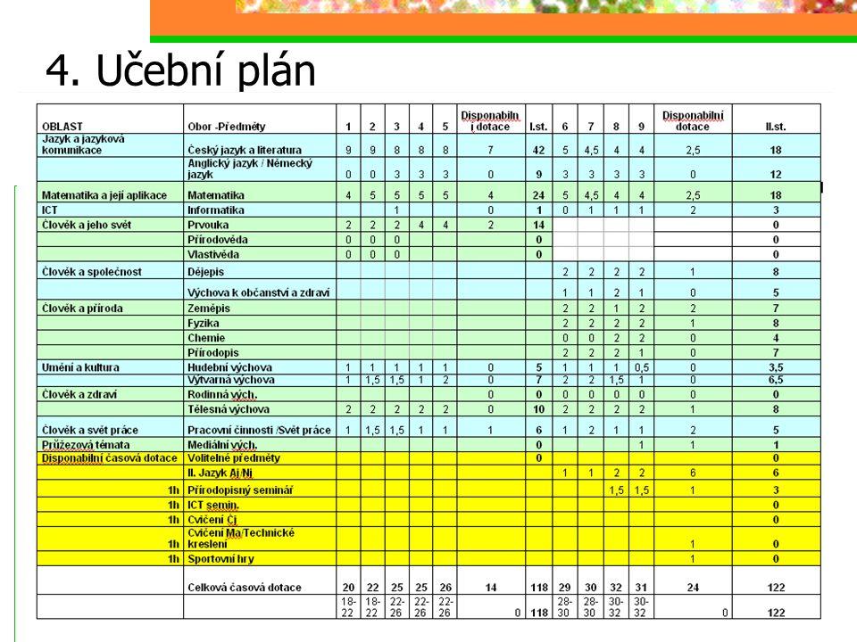4. Učební plán