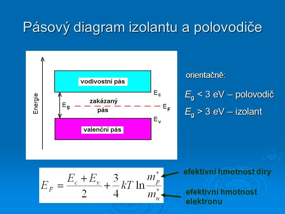 Rovinná reprezentace polovodičového krystalu (Si) vlastní polovodičpolovodič npolovodič p