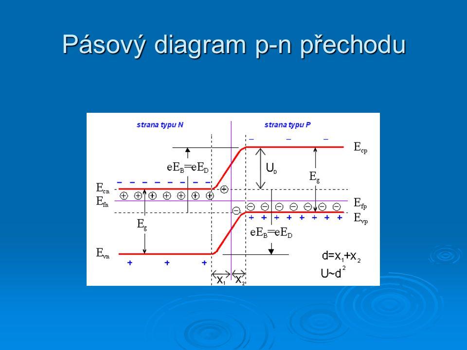 Meissnerův–Ochsenfeldův jev  M-O  supravodič není pouhým ideálním vodičem s nulovým odporem  ideální vodič - mg.