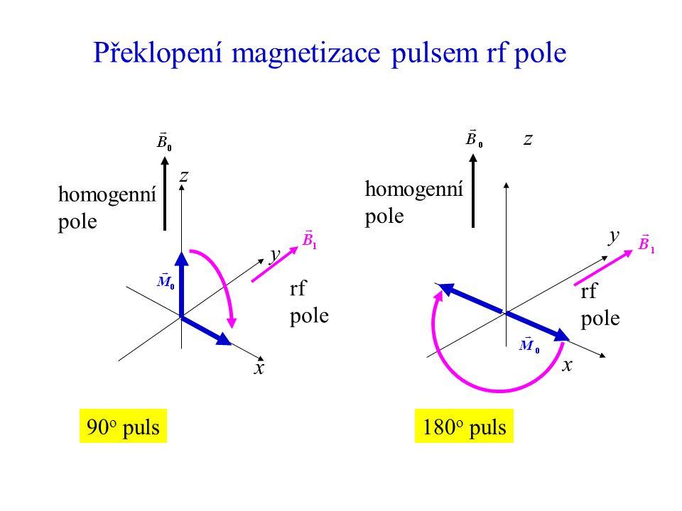Magnetizace v rovině x – y x z y homogenní pole S Proměnný magnetický tok vyvolá v detekční cívce proměnné napětí – signál NMR