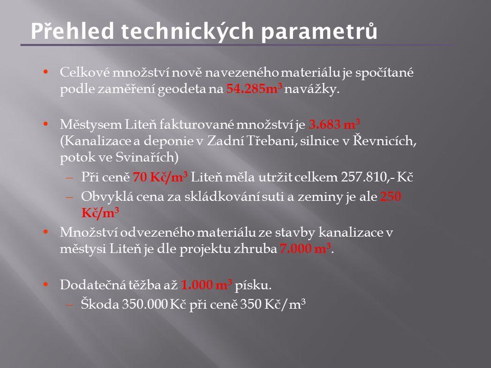 Celkové množství nově navezeného materiálu je spočítané podle zaměření geodeta na 54.285m 3 navážky. Městysem Liteň fakturované množství je 3.683 m 3