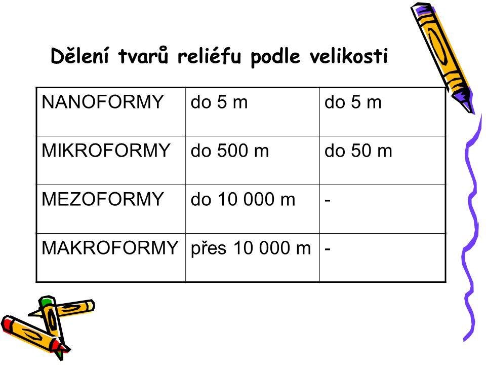 Dělení tvarů reliéfu podle velikosti NANOFORMYdo 5 m MIKROFORMYdo 500 mdo 50 m MEZOFORMYdo 10 000 m- MAKROFORMYpřes 10 000 m-
