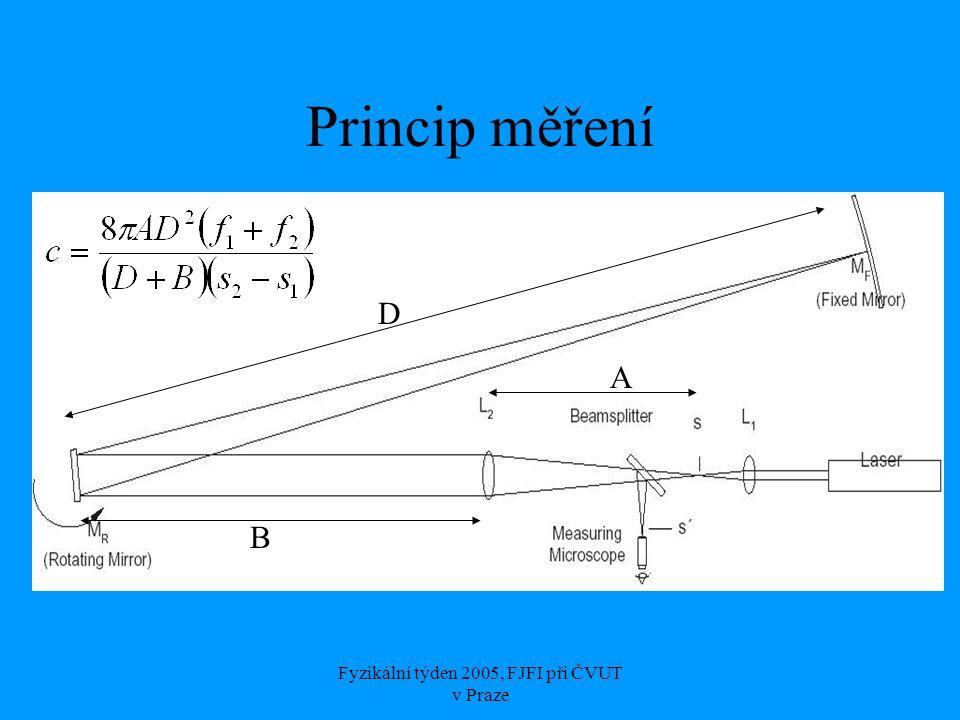 Fyzikální týden 2005, FJFI při ČVUT v Praze Naměřené hodnoty 50 měření Vypočítaná hodnota: c n = (3,00 ± 0,06) · 10 8 m·s -1 Skutečná hodnota: c s  2,9979 · 10 8 m·s -1