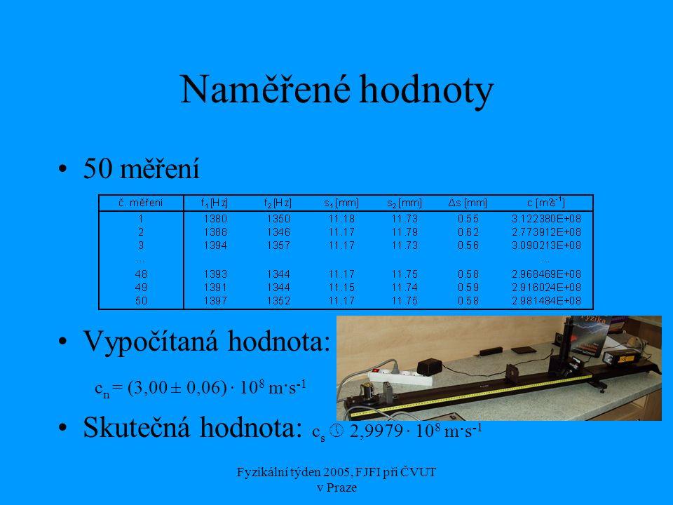 Fyzikální týden 2005, FJFI při ČVUT v Praze Naměřené hodnoty 50 měření Vypočítaná hodnota: c n = (3,00 ± 0,06) · 10 8 m·s -1 Skutečná hodnota: c s  2