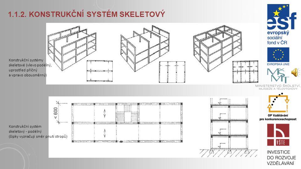 Systém skeletové soustavy z hlediska statiky Na skeletovém rámu je možno objasnit základní účinky zatížení, a to tak, že lze sledovat deformaci osovýc
