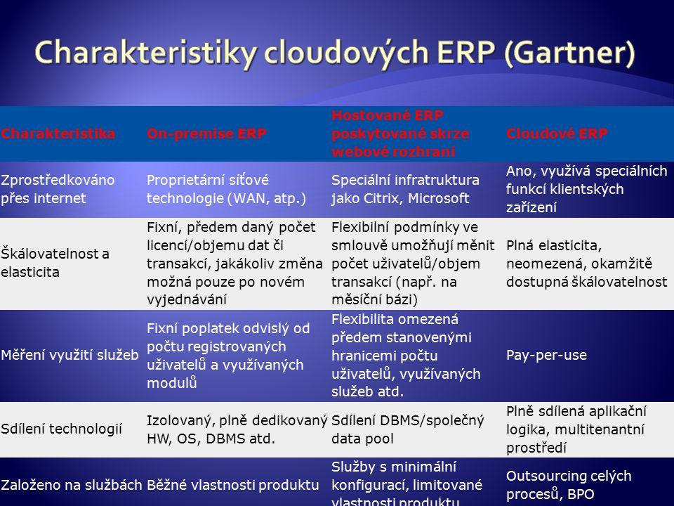 CharakteristikaOn-premise ERP Hostované ERP poskytované skrze webové rozhraní Cloudové ERP Zprostředkováno přes internet Proprietární síťové technologie (WAN, atp.) Speciální infratruktura jako Citrix, Microsoft Ano, využívá speciálních funkcí klientských zařízení Škálovatelnost a elasticita Fixní, předem daný počet licencí/objemu dat či transakcí, jakákoliv změna možná pouze po novém vyjednávání Flexibilní podmínky ve smlouvě umožňují měnit počet uživatelů/objem transakcí (např.