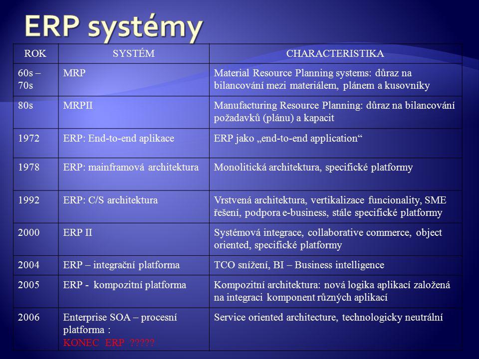 """ROKSYSTÉMCHARACTERISTIKA 60s – 70s MRPMaterial Resource Planning systems: důraz na bilancování mezi materiálem, plánem a kusovníky 80sMRPIIManufacturing Resource Planning: důraz na bilancování požadavků (plánu) a kapacit 1972ERP: End-to-end aplikaceERP jako """"end-to-end application 1978ERP: mainframová architekturaMonolitická architektura, specifické platformy 1992ERP: C/S architekturaVrstvená architektura, vertikalizace funcionality, SME řešení, podpora e-business, stále specifické platformy 2000ERP IISystémová integrace, collaborative commerce, object oriented, specifické platformy 2004ERP – integrační platformaTCO snížení, BI – Business intelligence 2005ERP - kompozitní platformaKompozitní architektura: nová logika aplikací založená na integraci komponent různých aplikací 2006Enterprise SOA – procesní platforma : KONEC ERP ."""