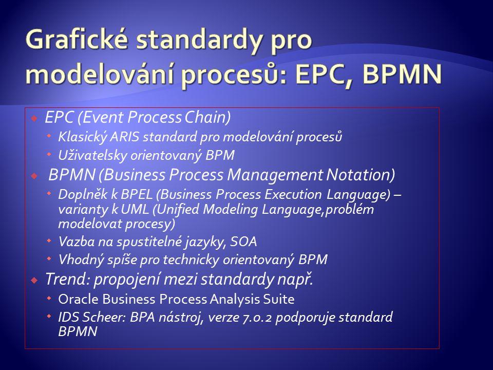  EPC (Event Process Chain)  Klasický ARIS standard pro modelování procesů  Uživatelsky orientovaný BPM  BPMN (Business Process Management Notation)  Doplněk k BPEL (Business Process Execution Language) – varianty k UML (Unified Modeling Language,problém modelovat procesy)  Vazba na spustitelné jazyky, SOA  Vhodný spíše pro technicky orientovaný BPM  Trend: propojení mezi standardy např.