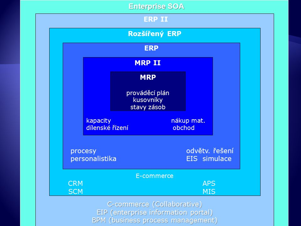 ERP II C-commerce (Collaborative) EIP (enterprise information portal) BPM (business process management) Rozšířený ERP E-commerce CRMAPS SCMMIS ERP procesyodvětv.