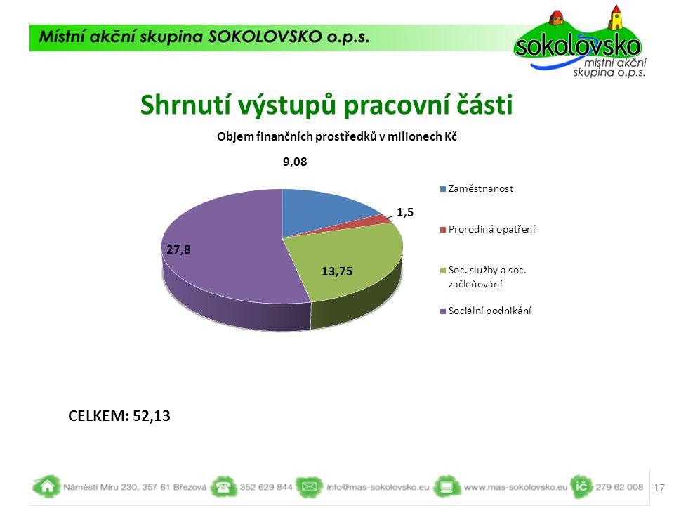 Shrnutí výstupů pracovní části 17 CELKEM: 52,13